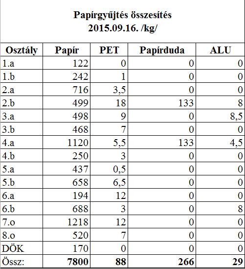 20150916papirgyujtes